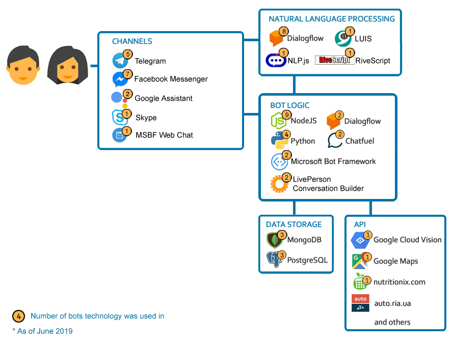 Iurii Dziuban - Chatbot Development
